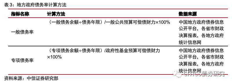 【信用研究笔记】解读中国地方政府风险评估和预警指标