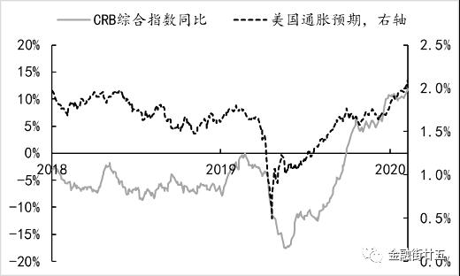 """深度:美国""""蓝潮""""政局促使美债收益率曲线继续陡峭化"""