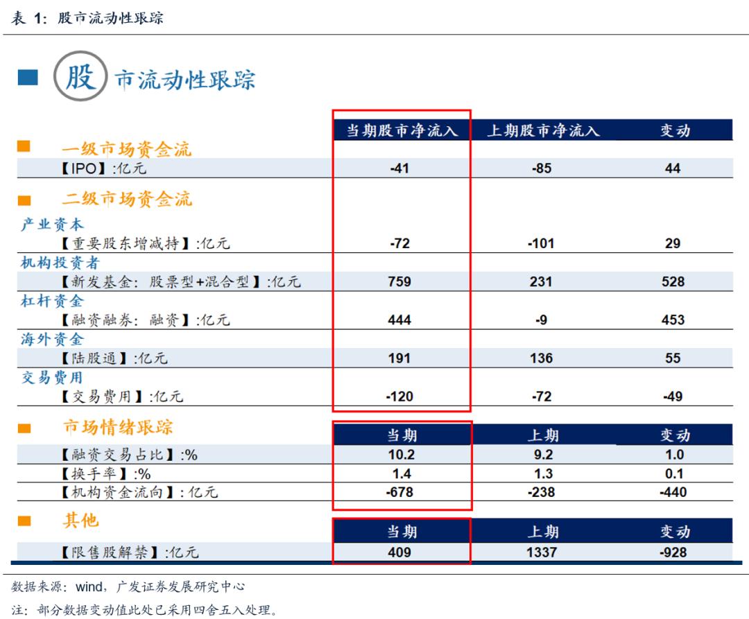 【广发策略】上周北上资金流入,两融融资上升——广发流动性跟踪周报(1月第2期)