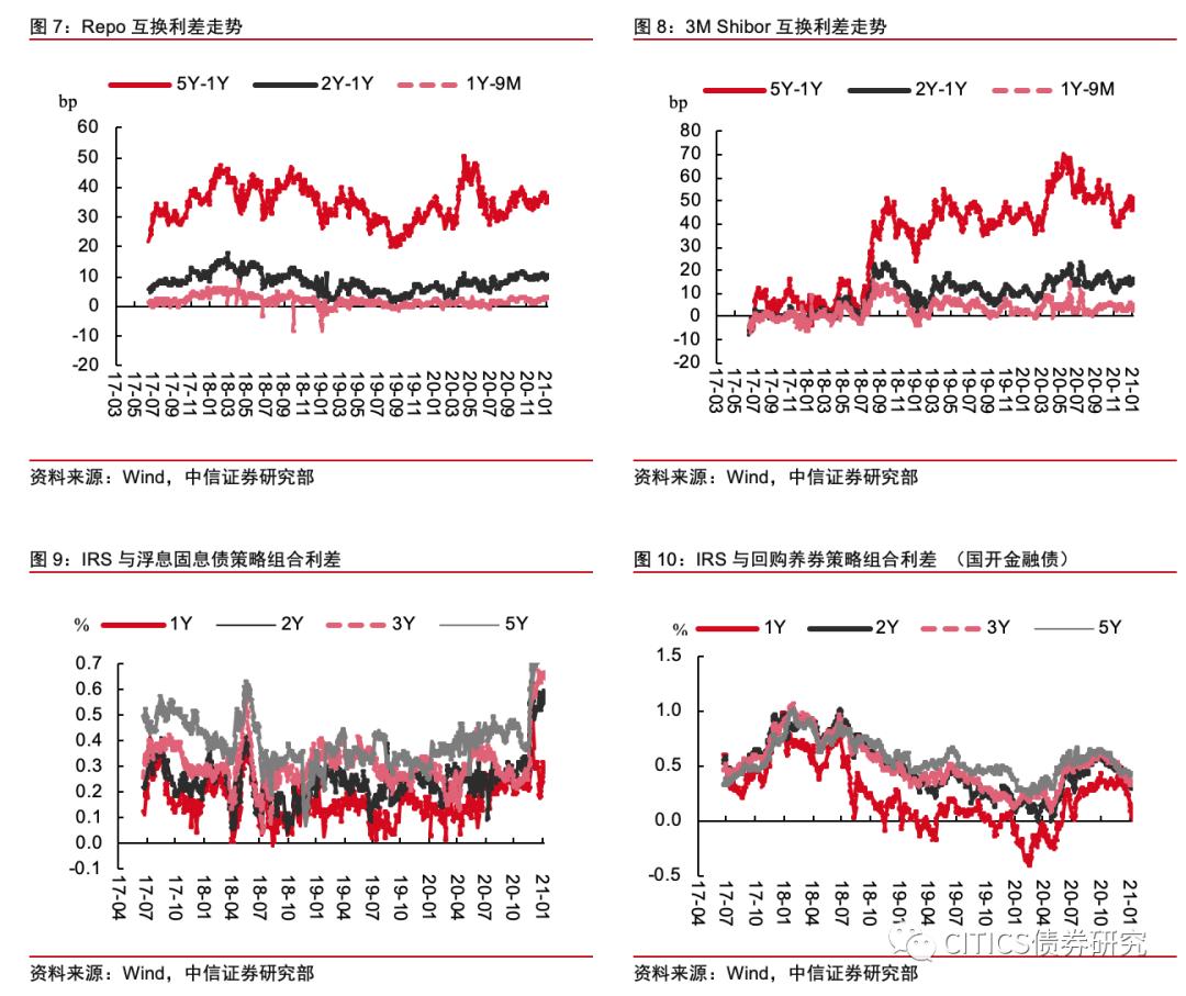 【衍生品策略周报】资金中枢抬升,互换弱势调整