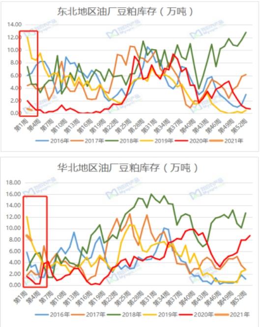 我的农产品:浅析疫情对北方豆粕市场的影响