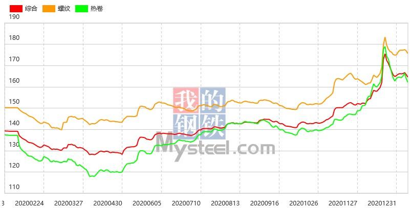 期螺再度大跌,市场低迷,12日钢材指数(Myspic)延续跌势