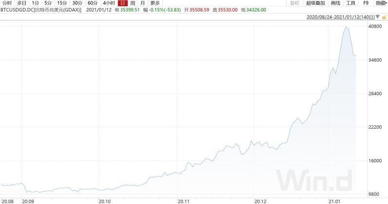 比特币的魔幻一年:从跌60%到暴涨8倍 矿工自称赌徒