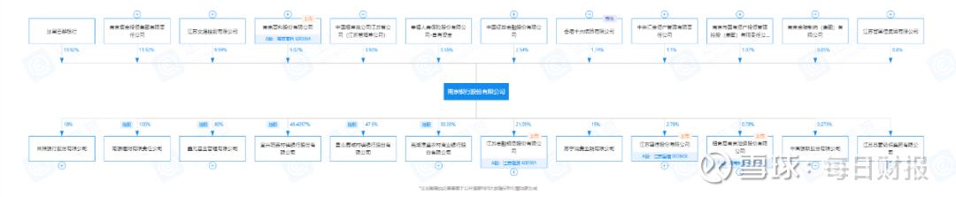 增速放缓屡收罚单 南京银行获大股东增持25亿能否改变业绩颓势