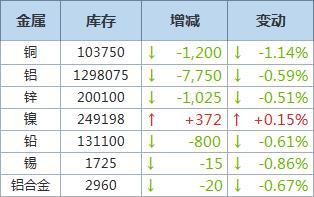 LME铜库存下降1,200吨,镍库存增加372吨