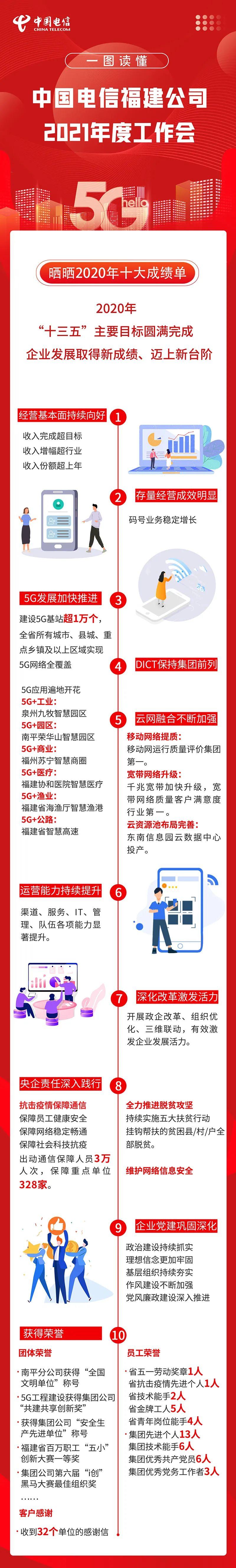 推进高质量发展丨中国电信福建公司亮招!