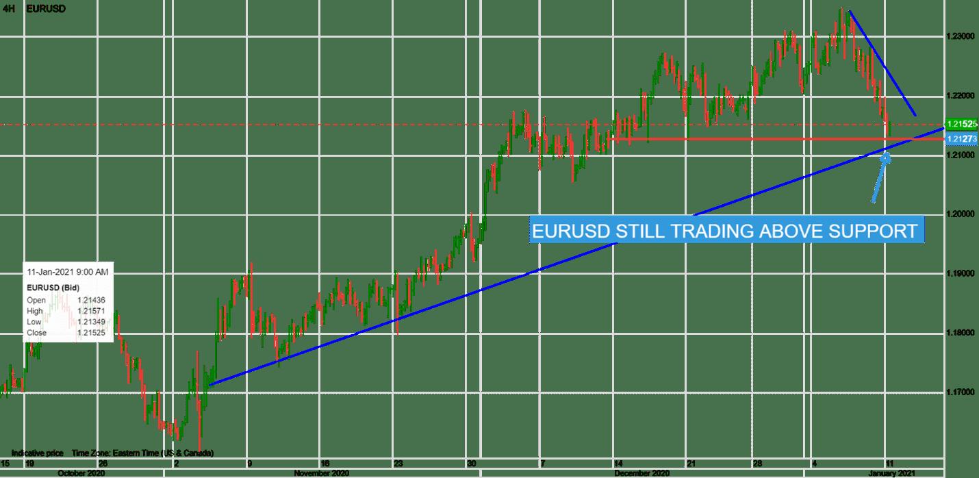 【汇市早知道】美元空头受挤压 需求追逐供应 欧元黄金双双暴跌