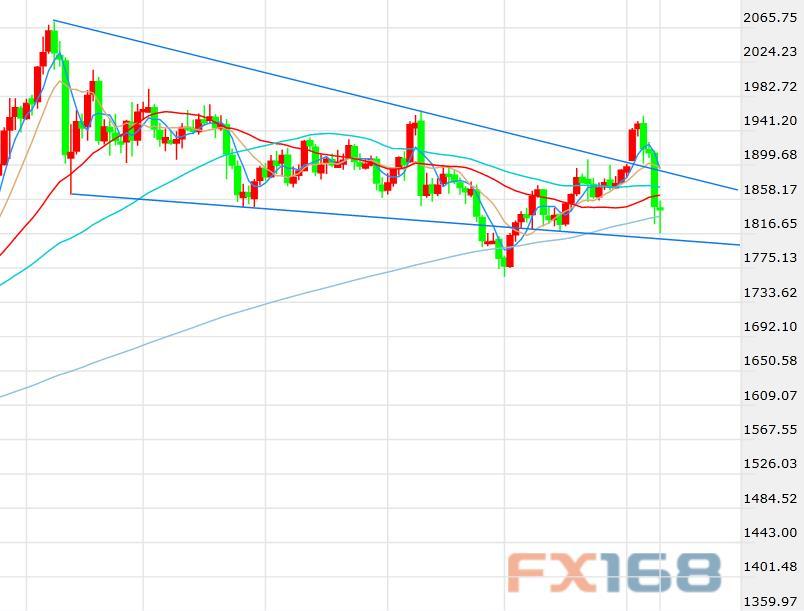 长短期利率背离给金融市场敲响警钟!黄金大跌大涨迎接政局考验