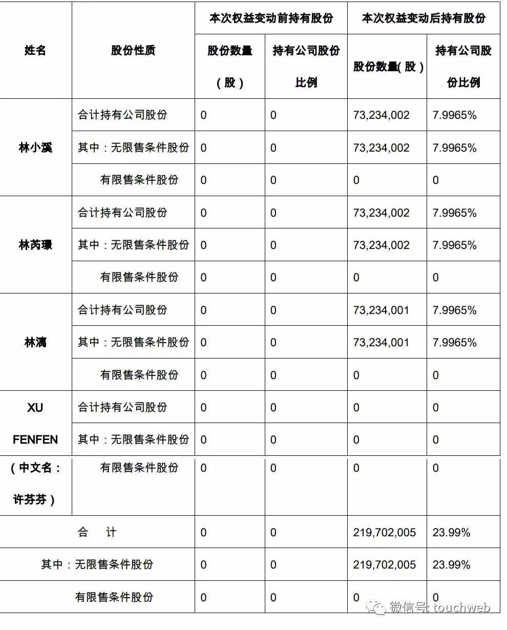"""林奇被曝未婚生子:30亿遗产引纷争 """"小姨子""""喊话游族"""