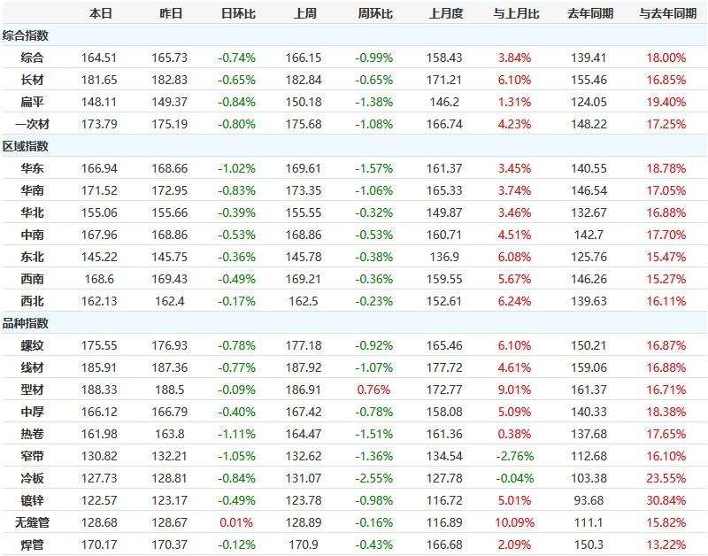 期螺再度大跌,市场低迷,12日钢材指数延续跌势