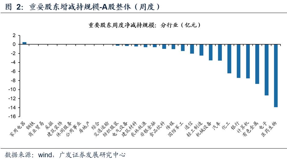 【广发策略】上周北上资金流入,两融融资上升——广发流动性跟踪周报