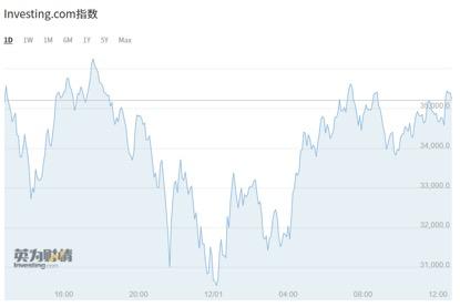 一日跌超6000美元:比特币泡沫还能撑多久?揭秘虚拟货币五大套路