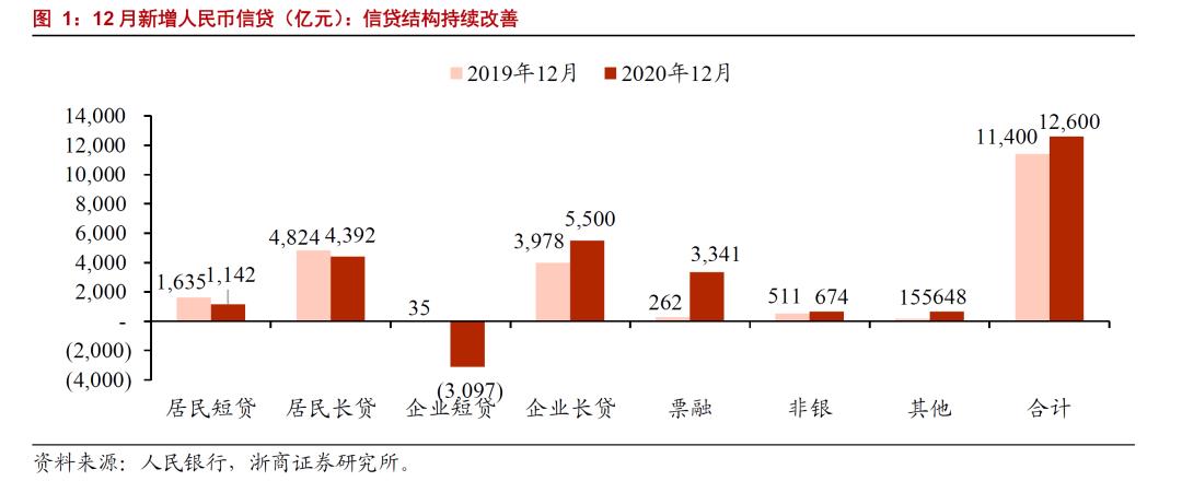 【浙商|银行】信贷增速持平,社融增速回落