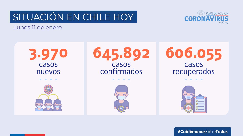 智利新增新冠肺炎确诊病例3970例 政府收紧防疫政策