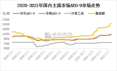 薛群 :成本面推动市场 2021年开端AEO-9延续上行