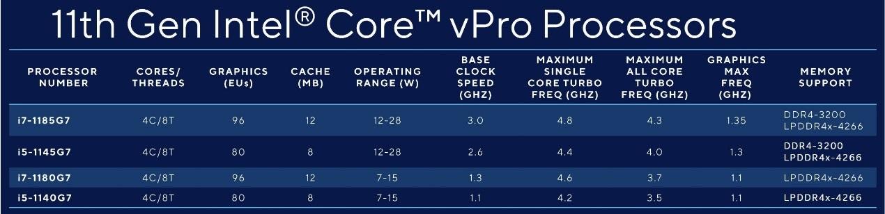 英特尔发布第11代vPro处理器:AI性能提升8倍,硬件级企业防护