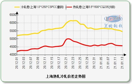 兰格冷轧板卷日盘点:价格明显下跌 市场需求清淡