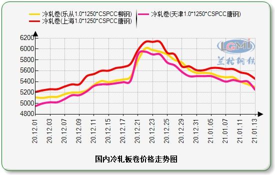 兰格冷轧板卷日盘点(1.13):价格明显下跌 市场需求清