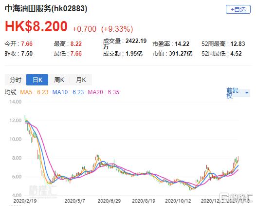"""瑞银:上调中海油服(2883.HK)目标价至9.8港元 评级""""买入"""""""