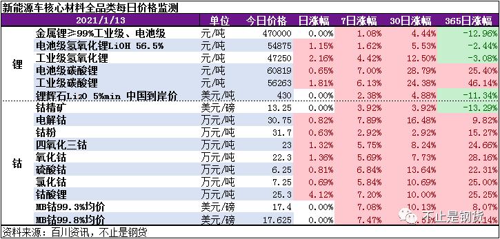 涨不停!钴锂1月13日监测:钴酸锂大涨4.12%,工业级碳酸锂大涨1.8%