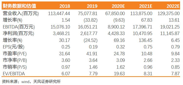 【天风电子】TCL科技:利润拐点提前到来,步入估值扩张周期