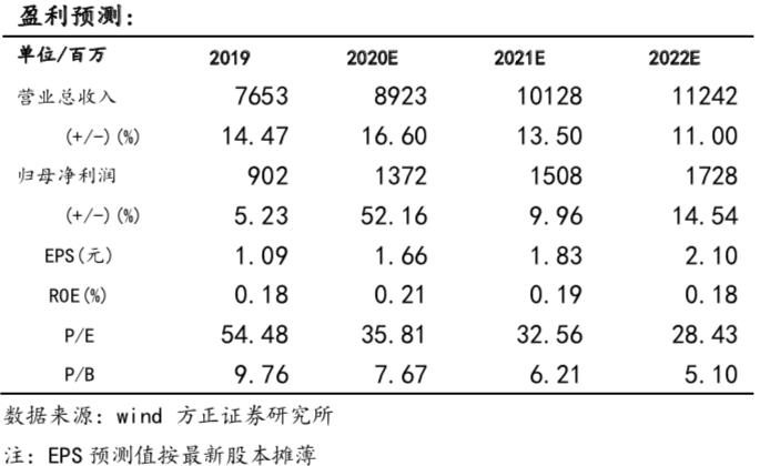【安琪酵母业绩预告点评:出口和YE业务推动Q4业绩超预期—方正食品饮料210113】