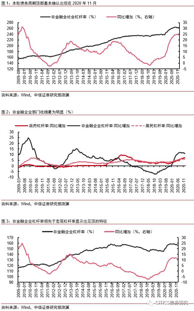 【12月杠杆率点评】宏观流动性与市场流动性的分歧