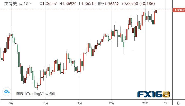 美元短期反弹走势恐已结束 黄金期货料再涨逾20美元