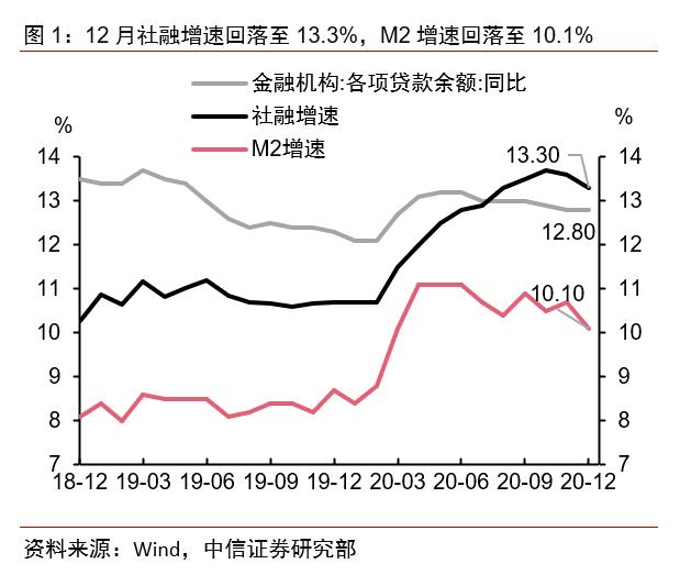 如何看待社融与M2的不及预期?——2020年12月金融数据点评
