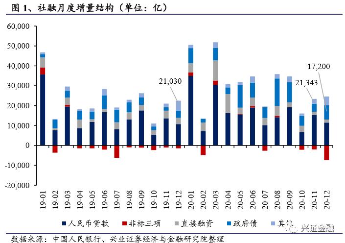 【兴证金融 傅慧芳】2020年12月金融数据点评:全年