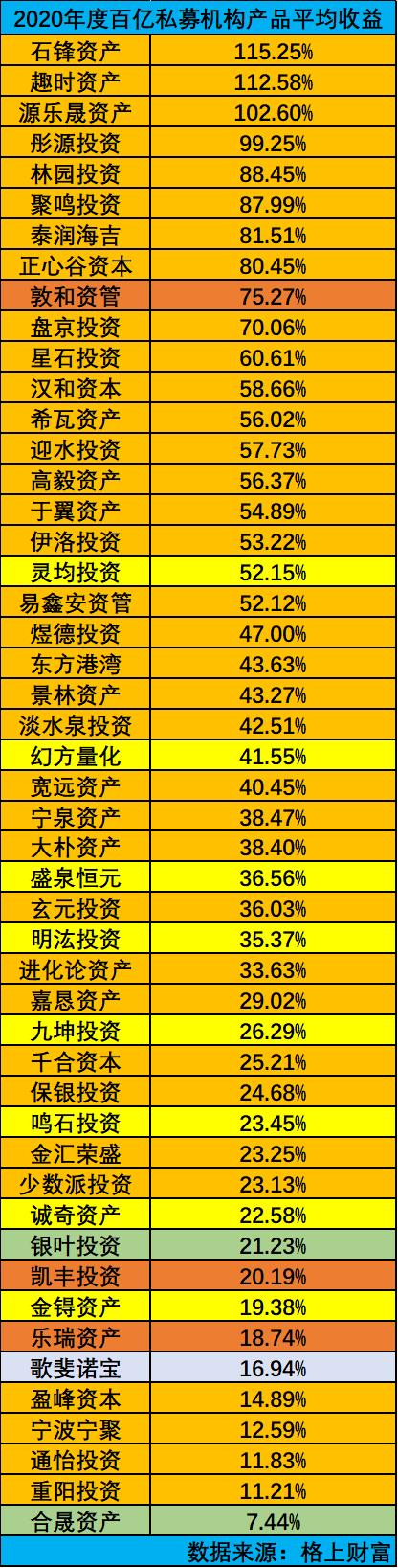 私募巨头2020榜单:石锋资产平均收益115% 合晟资产平均7.44%