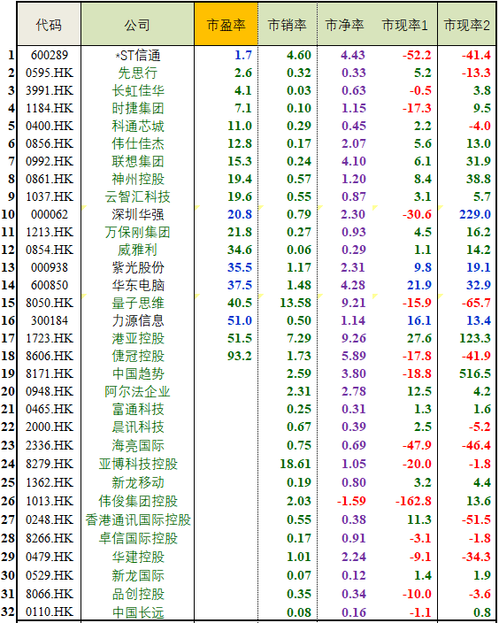 """【GICS行业巡礼】32家""""技术产品经销商""""行业沪深港上市公司初筛选"""