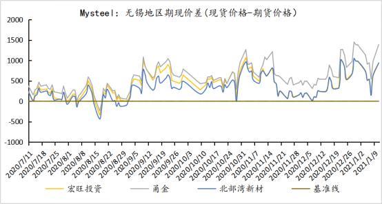 不锈钢:上游支撑增强,预计短期要震荡上涨