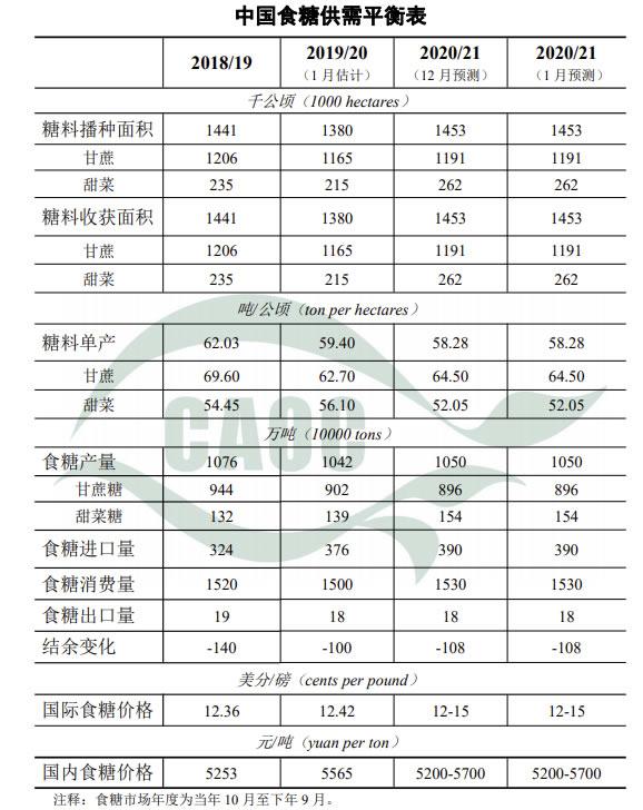 农业农村部:2021年1月中国农产品供需形势分析(食糖)