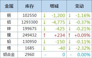 LME铜库存再降1,200吨,至102,550吨