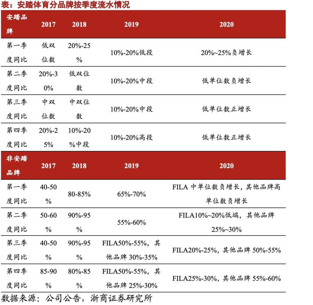浙商纺服 | 安踏体育:零售持续恢复,蓄力长期健康发展
