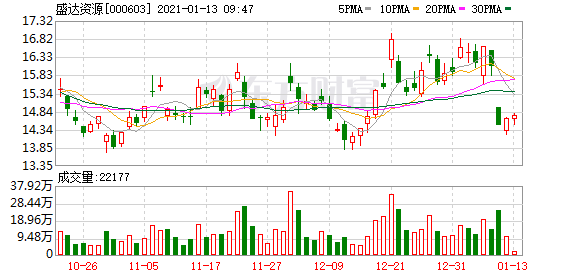 盛达资源股东户数下降4.57%,户均持股27.92万元