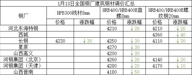 兰格建筑钢材日盘点(1.13):市场价趋弱 成交遇冷
