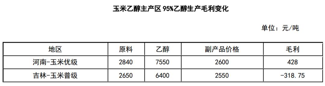 乙醇:多地快速调整 河南成全国涨价新动力