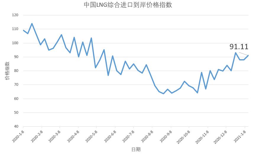 1月4日-10日 中国LNG综合进口到岸价格指数为91.11