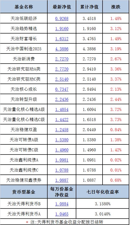 【每日净值】天治量化核心精选C级+3.73%