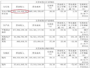 """信濠光电毛利率竟高于行业龙头,供应商田中精机""""失踪"""""""