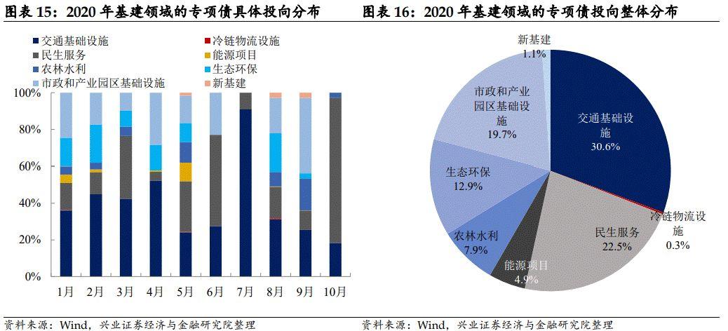 【兴证固收.信用】专项债发行创新高,再融资债用途悄变化——2020年全年地方债观察