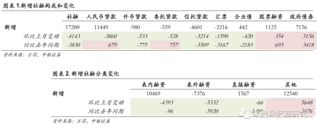 【中银宏观:12月金融数据点评】货币政策在悄悄收紧
