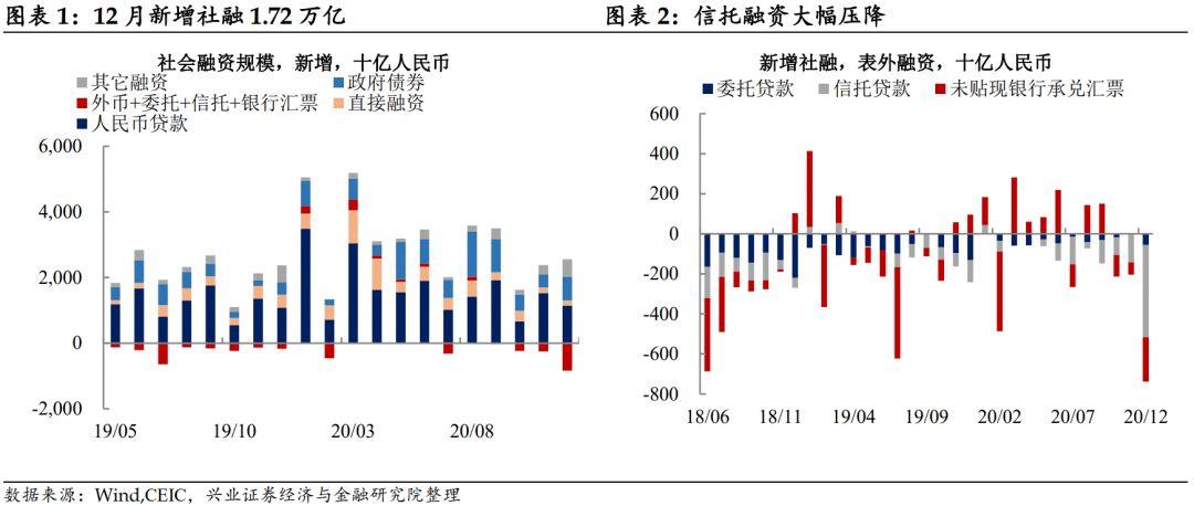 【兴证固收.利率】信用收缩加速 ——12月金融数据点评