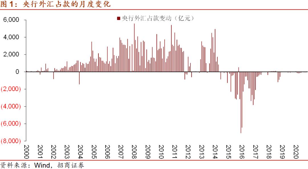招商宏观:外汇占款会重回增长吗?