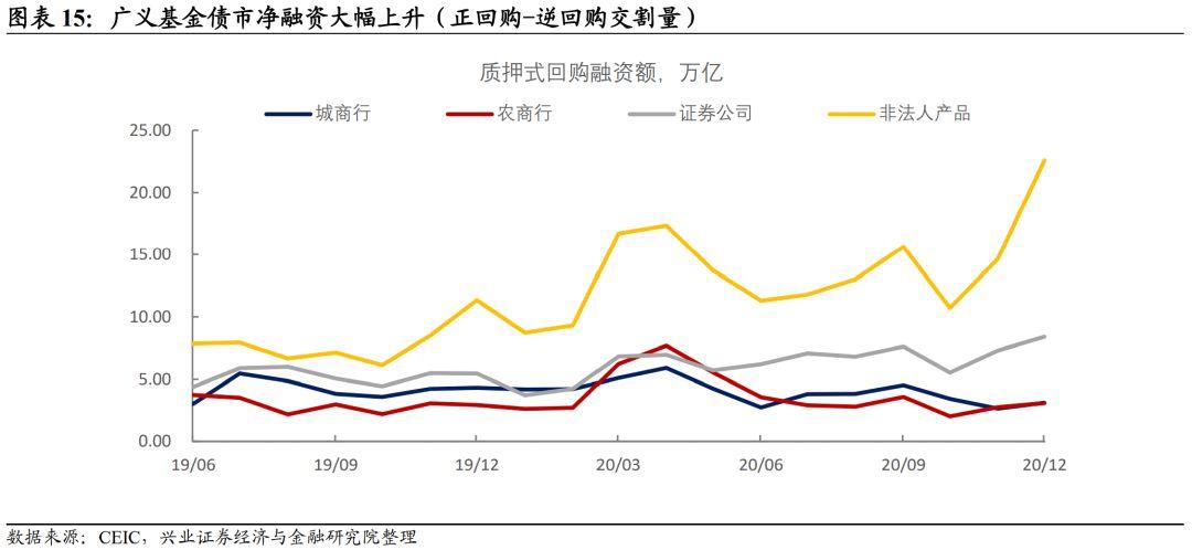 【兴证固收】永煤事件冲击下的机构众生态 ——12月托管数据点评