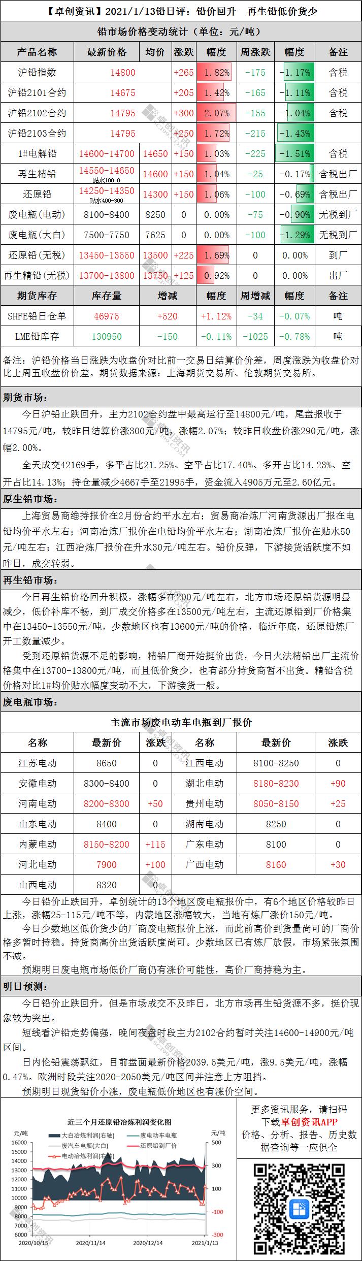 铅日评:铅价回升 再生铅低价货少
