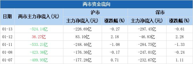 建筑行业主力净流入6.37亿元居首(1-13)