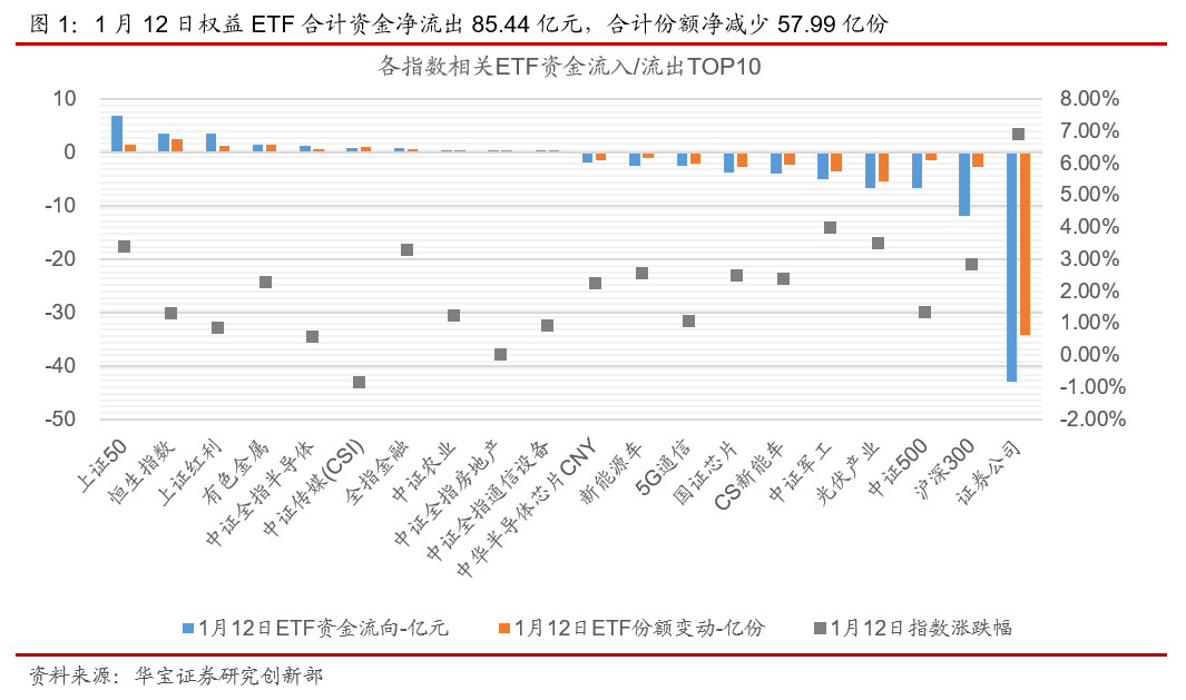 ETP日报(20210113):权益ETP跌多涨少,新能车相关ETP领跌